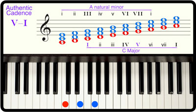 Breaking Barlines Chord Module, Diatonic Triads in Minor