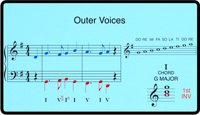 Breaking Barlines Diatonic Harmony Module, Inversions of I and V