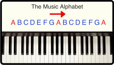 Breaking Barlines Fundamentals Module, Musical Alphabet