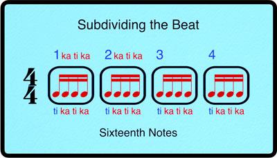 Breaking Barlines Rhythm Module, Dividing and Subdividing Beats