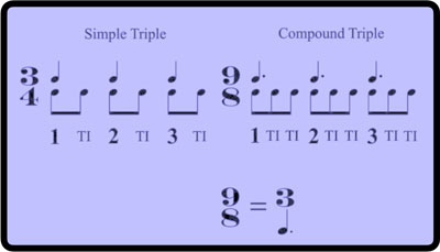 Breaking Barlines Rhythm Module, Intro to Compound Meter