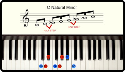 Breaking Barlines Scales Module, Intro to Minor Scales